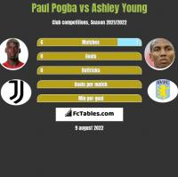 Paul Pogba vs Ashley Young h2h player stats