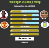 Paul Pogba vs Ashley Young h2h player stats