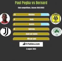 Paul Pogba vs Bernard h2h player stats
