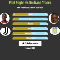 Paul Pogba vs Bertrand Traore h2h player stats