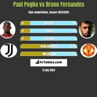 Paul Pogba vs Bruno Fernandes h2h player stats