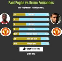 Paul Pogba vs Bruno Fernandes h2h player stats