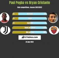 Paul Pogba vs Bryan Cristante h2h player stats