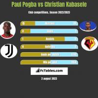Paul Pogba vs Christian Kabasele h2h player stats