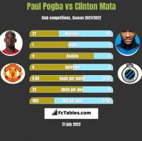 Paul Pogba vs Clinton Mata h2h player stats