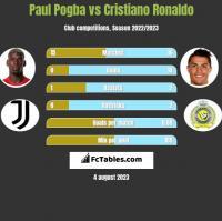 Paul Pogba vs Cristiano Ronaldo h2h player stats