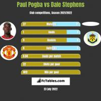 Paul Pogba vs Dale Stephens h2h player stats