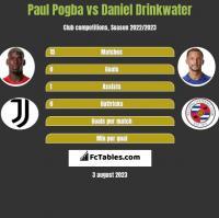 Paul Pogba vs Daniel Drinkwater h2h player stats