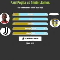Paul Pogba vs Daniel James h2h player stats
