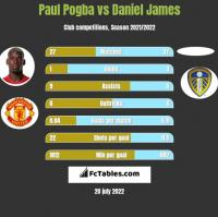 Paul Pogba vs Daniel James h2h player stats