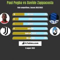 Paul Pogba vs Davide Zappacosta h2h player stats