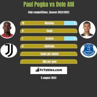 Paul Pogba vs Dele Alli h2h player stats