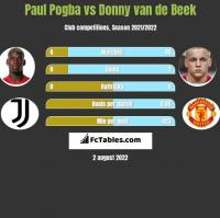 Paul Pogba vs Donny van de Beek h2h player stats