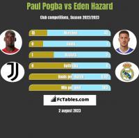 Paul Pogba vs Eden Hazard h2h player stats