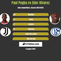 Paul Pogba vs Eder Alvarez h2h player stats