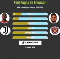 Paul Pogba vs Emerson h2h player stats