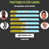 Paul Pogba vs Erik Lamela h2h player stats