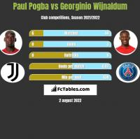 Paul Pogba vs Georginio Wijnaldum h2h player stats