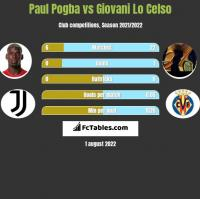 Paul Pogba vs Giovani Lo Celso h2h player stats