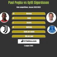 Paul Pogba vs Gylfi Sigurdsson h2h player stats