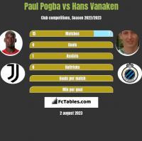 Paul Pogba vs Hans Vanaken h2h player stats