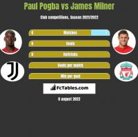Paul Pogba vs James Milner h2h player stats