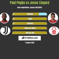 Paul Pogba vs Jesse Lingard h2h player stats