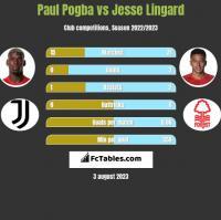 Paul Pogba vs Jesse Lingard h2h player stats