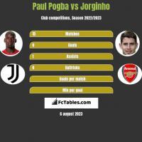 Paul Pogba vs Jorginho h2h player stats
