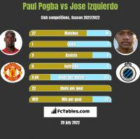 Paul Pogba vs Jose Izquierdo h2h player stats
