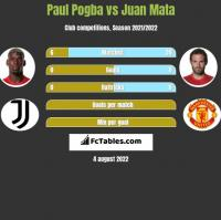 Paul Pogba vs Juan Mata h2h player stats