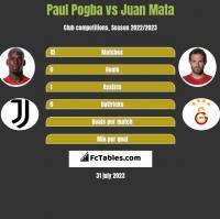 Paul Pogba vs Juan Mata h2h player stats