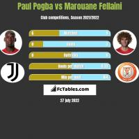 Paul Pogba vs Marouane Fellaini h2h player stats