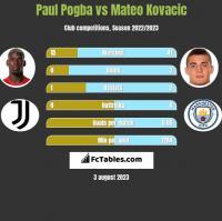 Paul Pogba vs Mateo Kovacic h2h player stats