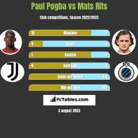 Paul Pogba vs Mats Rits h2h player stats