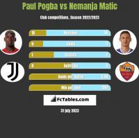 Paul Pogba vs Nemanja Matic h2h player stats