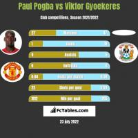 Paul Pogba vs Viktor Gyoekeres h2h player stats