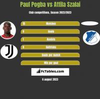 Paul Pogba vs Attila Szalai h2h player stats