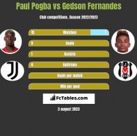 Paul Pogba vs Gedson Fernandes h2h player stats