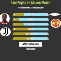 Paul Pogba vs Mason Mount h2h player stats