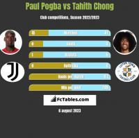 Paul Pogba vs Tahith Chong h2h player stats