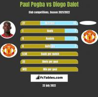 Paul Pogba vs Diogo Dalot h2h player stats