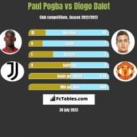 Paul Pogba vs Diogo Dalot h2h player stats