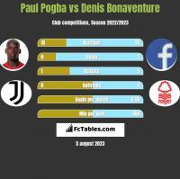 Paul Pogba vs Denis Bonaventure h2h player stats