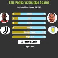Paul Pogba vs Douglas Soares h2h player stats