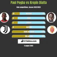 Paul Pogba vs Krepin Diatta h2h player stats