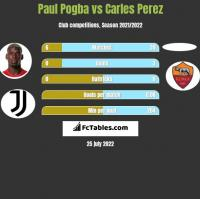 Paul Pogba vs Carles Perez h2h player stats