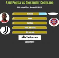 Paul Pogba vs Alexander Cochrane h2h player stats