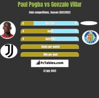 Paul Pogba vs Gonzalo Villar h2h player stats