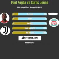 Paul Pogba vs Curtis Jones h2h player stats